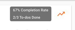 todo completion rates